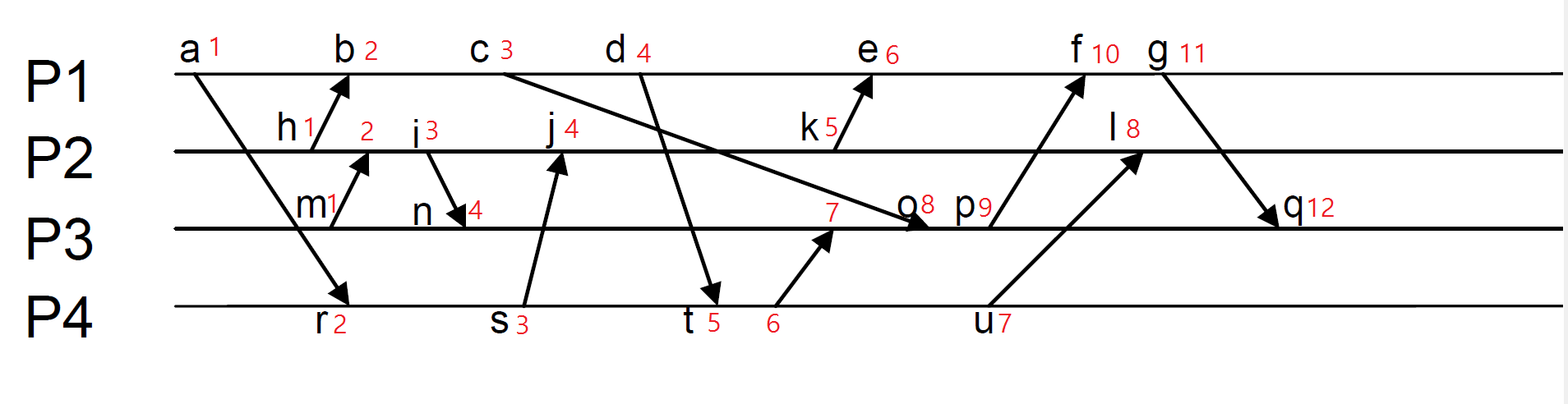 Lamport-Clock-Timestamp