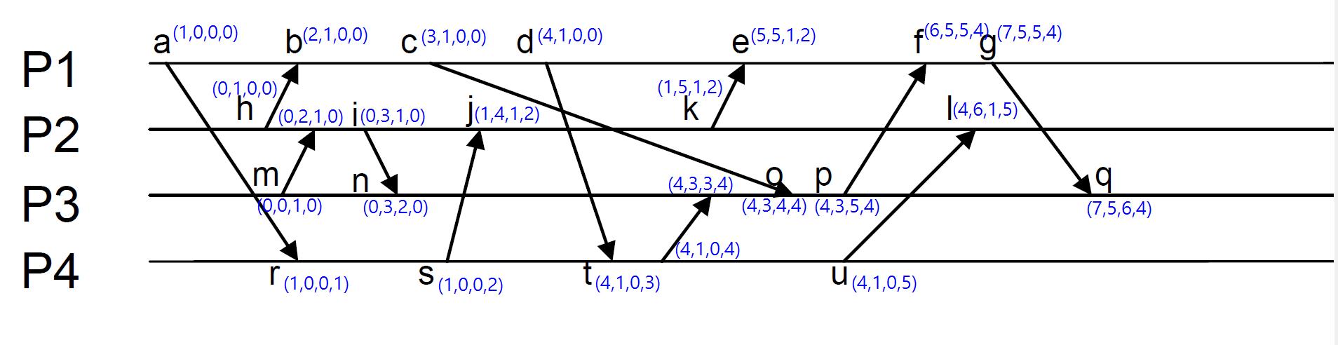Vector-Clock-Timestamps
